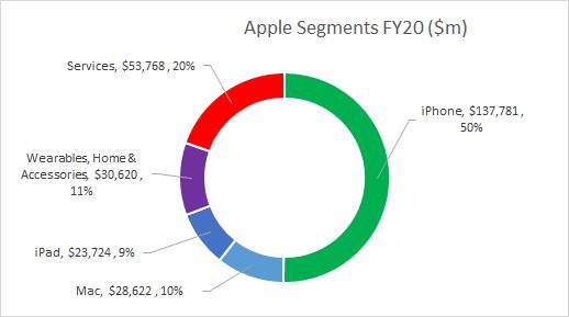 Apple Inc. AAPL Segments