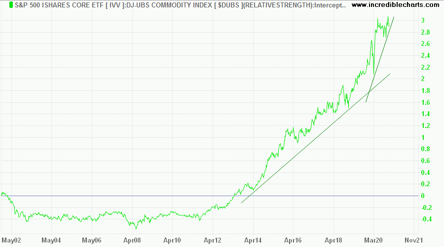 S&P 500 iShares ETF/DJ-UBS Commodity Index