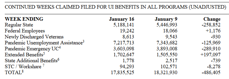 DOL: State & Federal Unemployment Claims