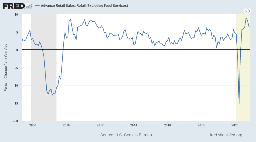Retail Sales Excluding Food