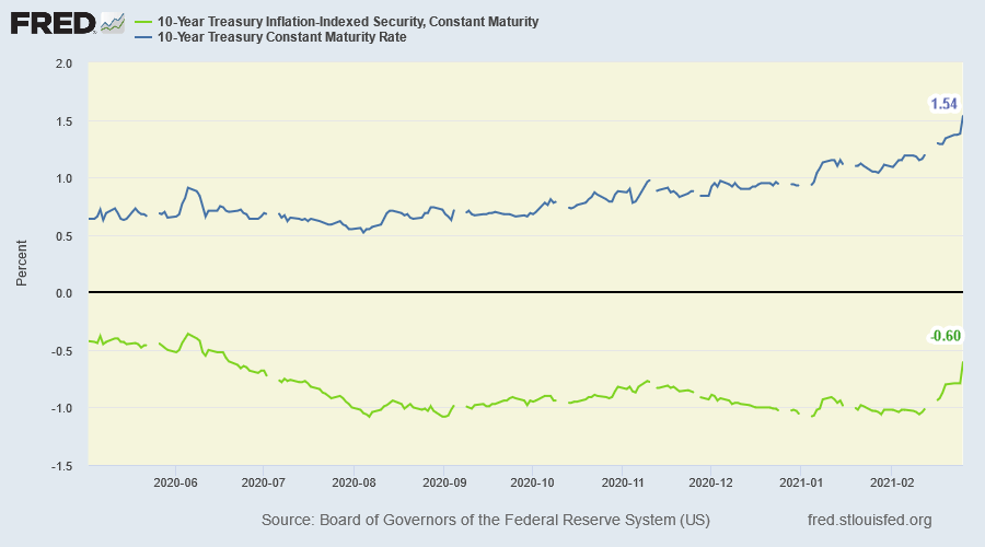 10-Year TIPS & Treasury Yields
