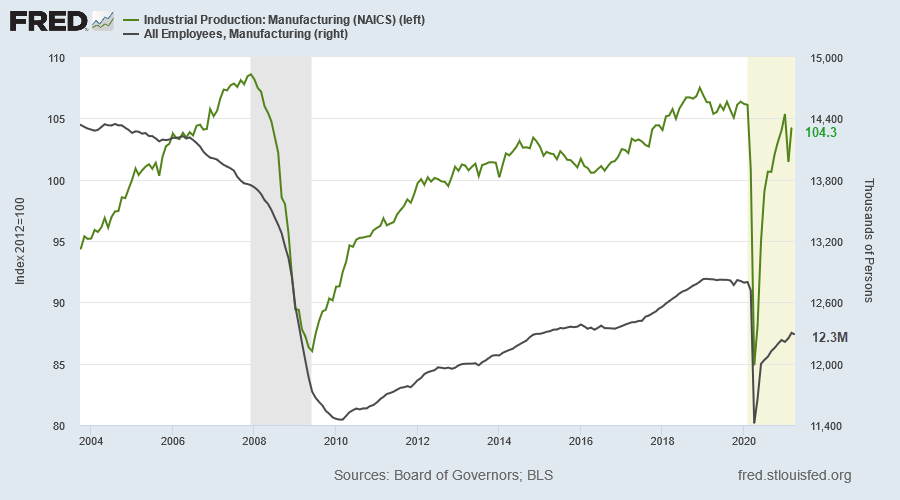 Manufacturing Jobs & Industrial Production