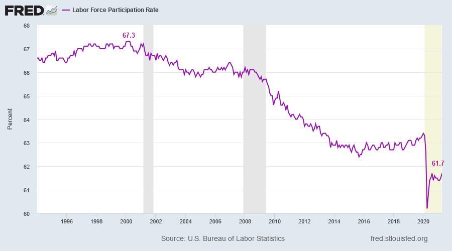 Declining Labor Participation