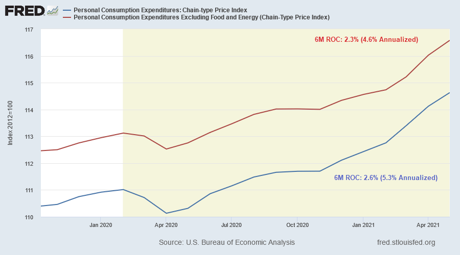 Personal Consumption Expenditure Index: 6-Month Change