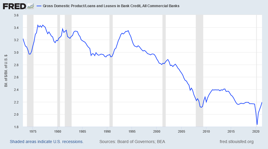 GDP/Commercial Bank: Loans & Leases