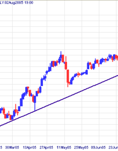 Highs or lows also incredible charts trendlines rh incrediblecharts