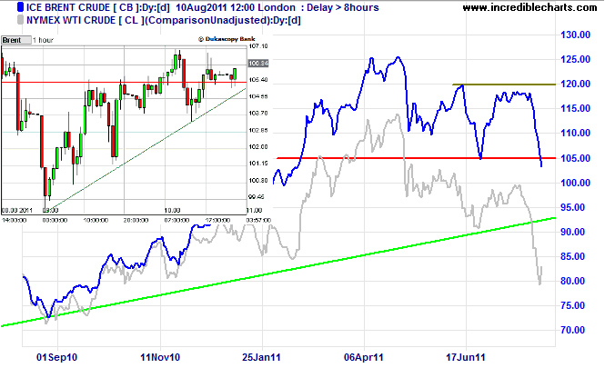 Brent Crude and Light (WTI) Crude Oil