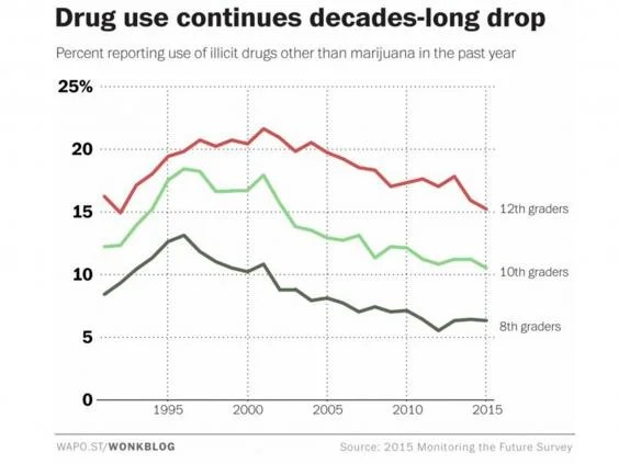 Two charts that show why case for legalising marijuana