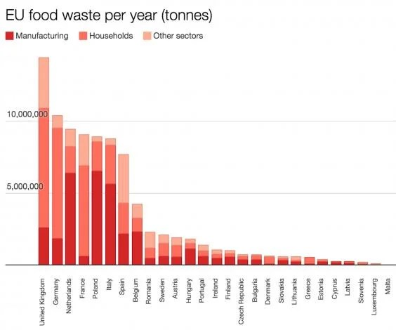 EU-food-waste-per-year-by-country.jpg