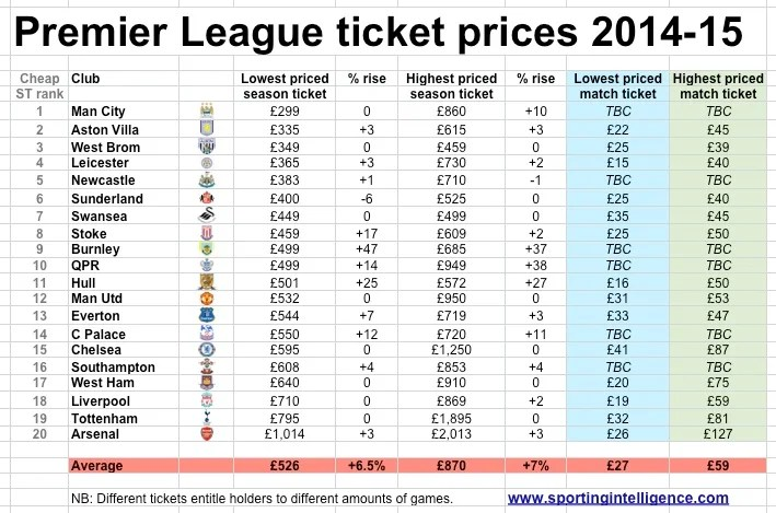 REVEALED 13 Premier League clubs increase ticket prices