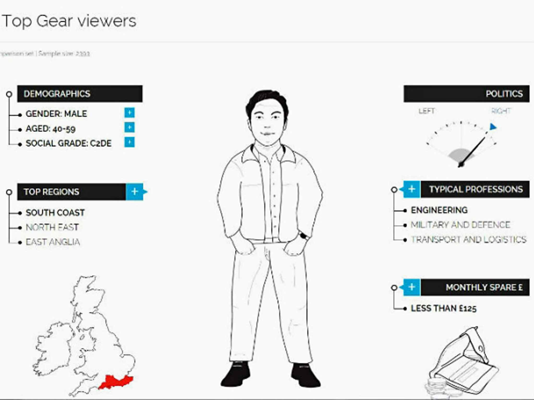 YouGov Profiler: What are the vital statistics of an
