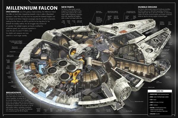 Han Solo Built Leia Kitchen Millennium Falcon