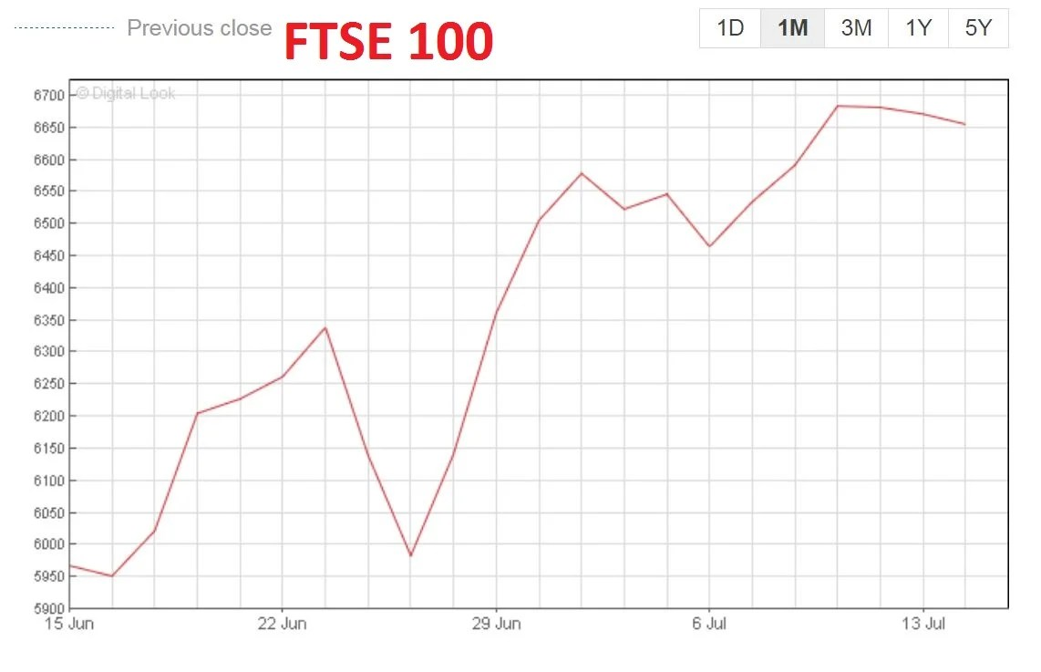Nice terror attack hits travel stocks as FTSE 100 opens