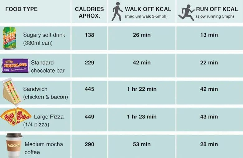 This chart shows how long you have to exercise burn off the calories in popular junk foods also rh independent