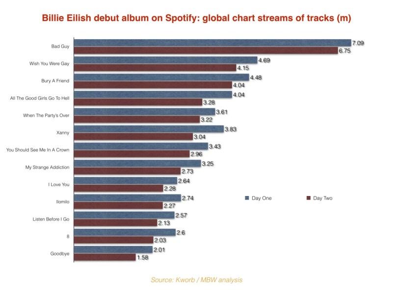 Evoluția albumului de debut al lui Billie Eilish pe Spotify / Sursă: Kworb / MBW Analisys