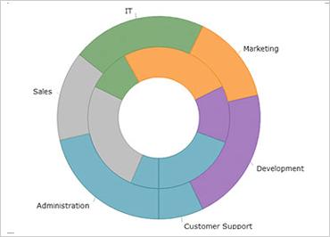 Multiple ring series  data binding the doughnut chart also component winforms ultimate ui rh infragistics