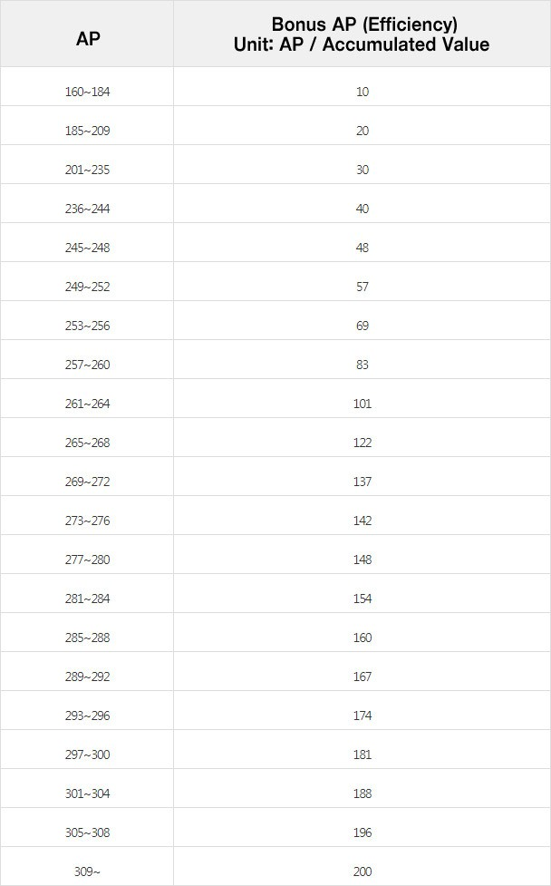 bdo caphras chart - TITANS of Fitness