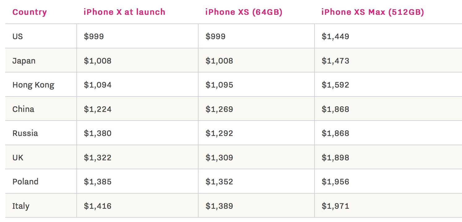 Qual è il più caro dove acquistare iPhone XS e iPhone XS