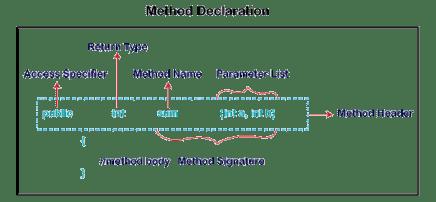 Method in Java - Javatpoint