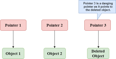 Dangling Pointers in C