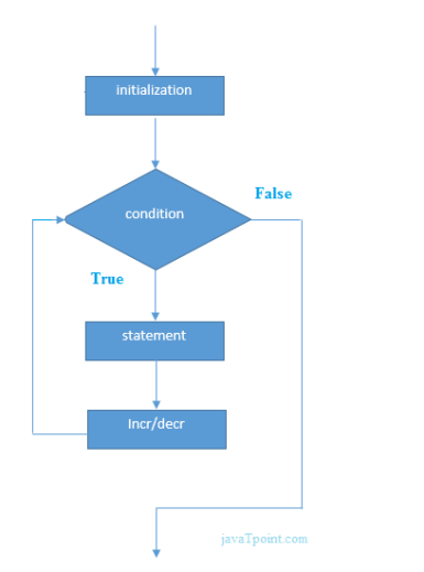 for loop in c language flowchart