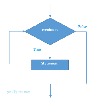 flowchart of c while loop