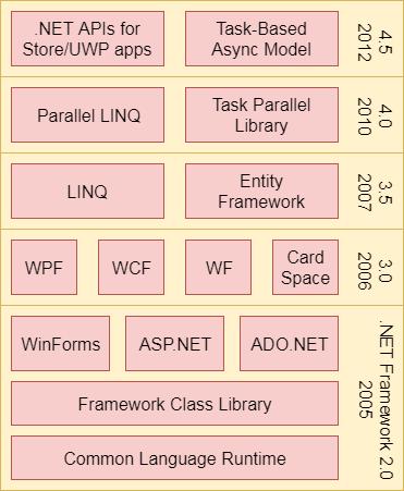 how net framework works diagram 4 way coordination learn tutorial javatpoint