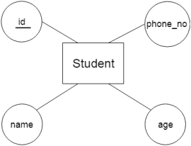 DBMS ER model concept