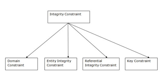 DBMS Integrity Constraints