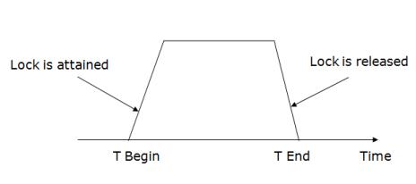 DBMS Lock-Based Protocol