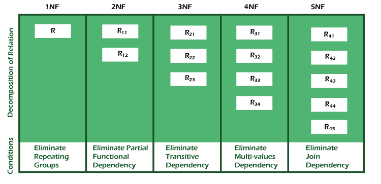 Types of Normal Forms in Hindi, types of normalization in dbms in hindi,