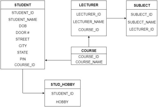 DBMS Reduction of ER diagram to Table