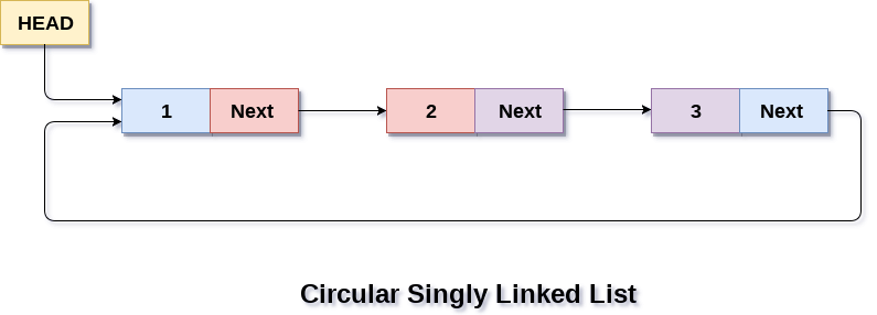 Circular Singly Linked List