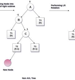 lr rotation in avl tree [ 1386 x 689 Pixel ]