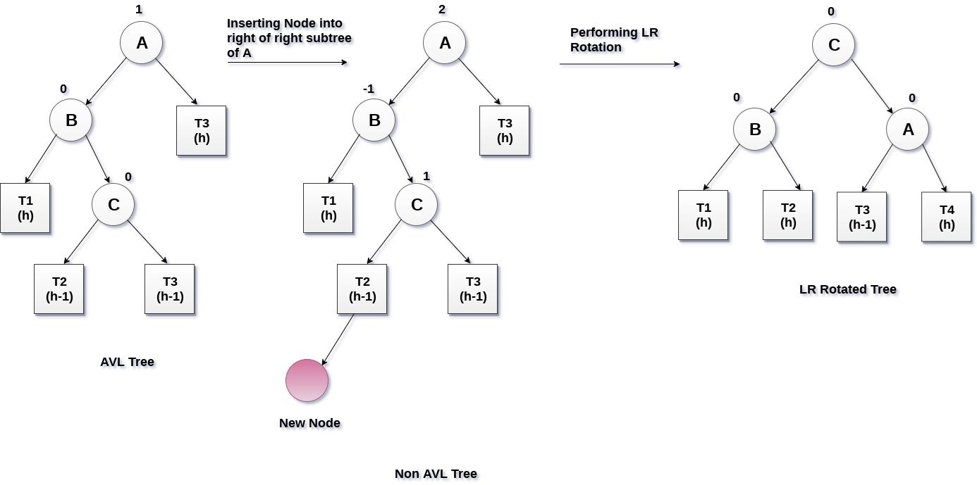 hight resolution of lr rotation in avl tree