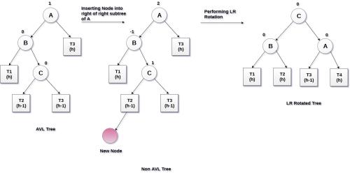 small resolution of lr rotation in avl tree