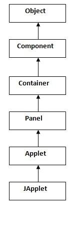 hierarchy of applet