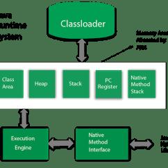 Jvm Architecture Diagram Nissan Navara D40 Central Locking Wiring Java Virtual Machine Javatpoint