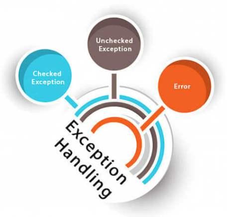 Exception Handling in Java | Java Exceptions - javatpoint