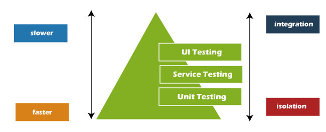 Most Asked Microservices Interview Questions 2021 Javatpoint