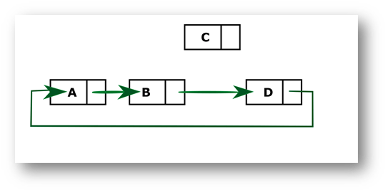 Python program to delete a node from the middle of the Circular Linked List