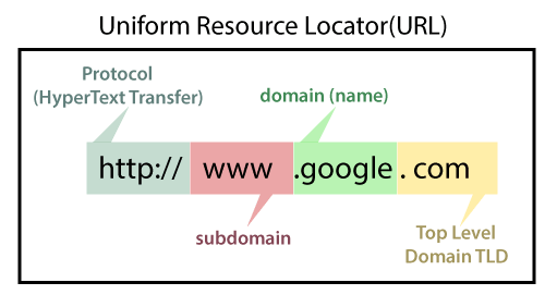 SEO What is domain