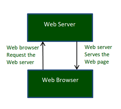 वर्ल्ड वाइड वेब क्या है