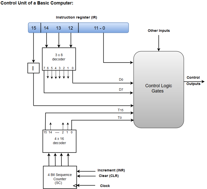 computer architecture block diagram pioneer avic d3 wiring hardwired control unit all data design of organization and powerpoint