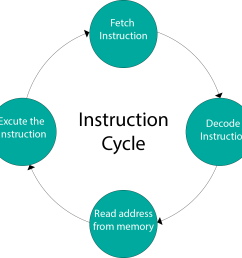 instruction cycle computer organization and architecture tutorial javatpoint [ 1198 x 1165 Pixel ]
