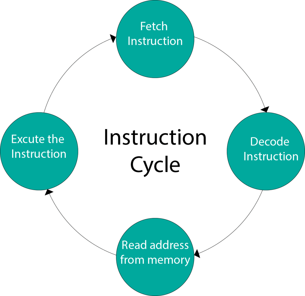 medium resolution of instruction cycle computer organization and architecture tutorial javatpoint
