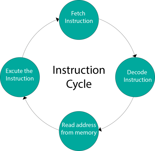 small resolution of instruction cycle computer organization and architecture tutorial javatpoint