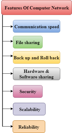 Features of Computer Network