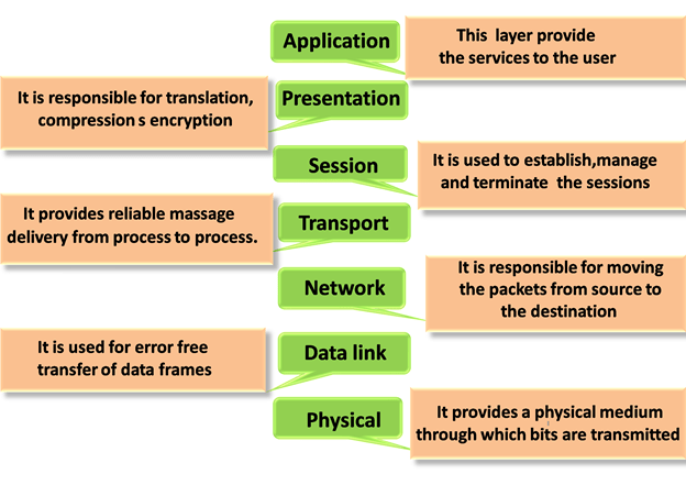 Osi Model Layers Characteristics Functions Javatpoint