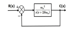 Control System Time Response of Second Order System